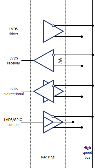 LVDS bidirectional transceiver IO cell - nSilition